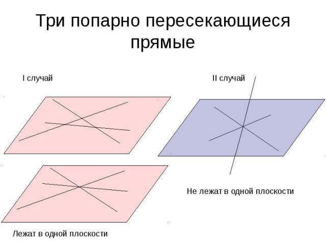 Три попарно пересекающиеся прямые I случай Лежат в одной плоскости Не лежат в одной плоскости