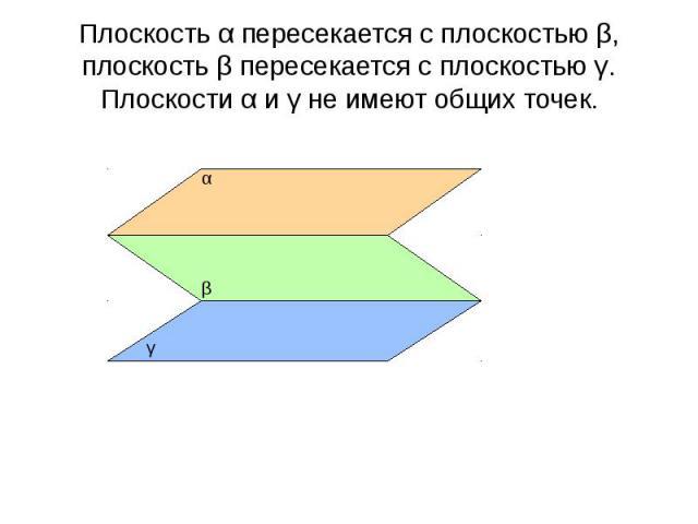 Плоскость α пересекается с плоскостью β, плоскость β пересекается с плоскостью γ. Плоскости α и γ не имеют общих точек.