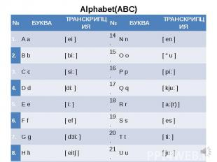 Alphabet(ABC)
