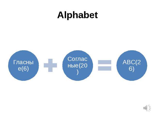 Alphabet Гласные(6)Согласные(20)АВС(26)