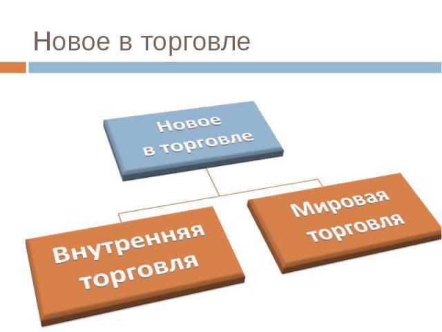 Новое в торговле Новоев торговлеВнутренняяторговляМироваяторговля