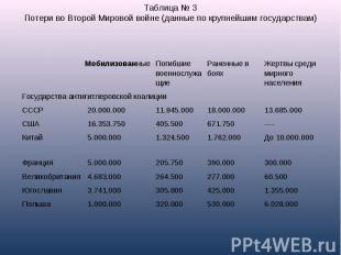 Таблица № 3Потери во Второй Мировой войне(данные по крупнейшим государствам)