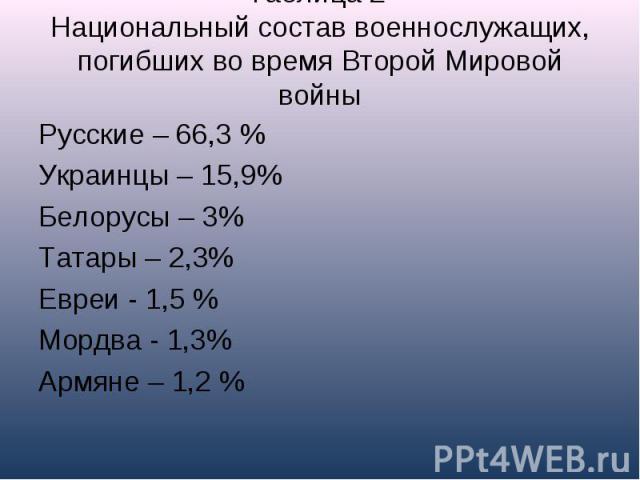 Таблица 2Национальный состав военнослужащих, погибших во время Второй Мировой войны Русские – 66,3 %Украинцы – 15,9%Белорусы – 3%Татары – 2,3%Евреи - 1,5 %Мордва - 1,3%Армяне – 1,2 %