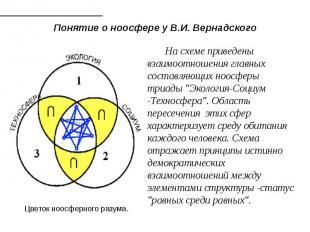 Понятие о ноосфере у В.И. Вернадского На схеме приведены взаимоотношения главны