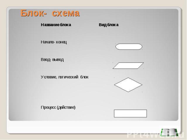 Блок- схема