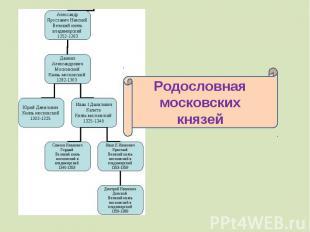 Родословная московских князей