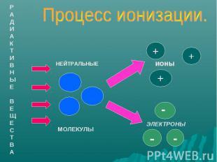 Процесс ионизации.