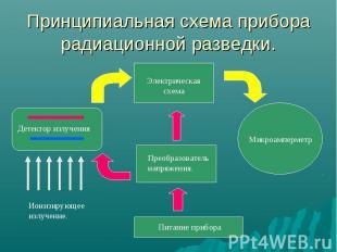 Принципиальная схема прибора радиационной разведки.