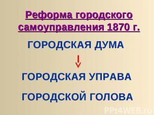 Реформа городского самоуправления 1870 г. ГОРОДСКАЯ ДУМА ГОРОДСКАЯ УПРАВА ГОРОДС
