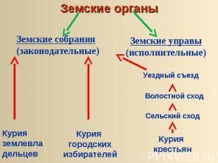 Земские органыЗемские собрания(законодательные) Земские управы (исполнительные)