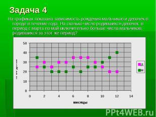 На графиках показана зависимость рождения мальчиков и девочек в городе в течение