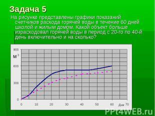 На рисунке представлены графики показаний счетчиков расхода горячей воды в течен
