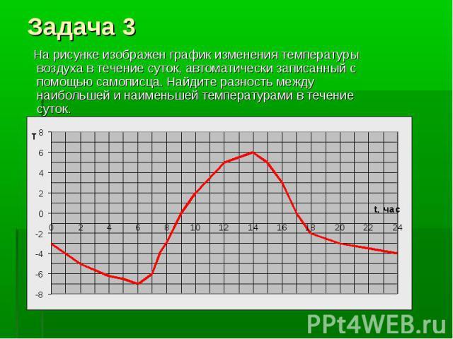 На рисунке изображен график изменения температуры воздуха в течение суток, автоматически записанный с помощью самописца. Найдите разность между наибольшей и наименьшей температурами в течение суток.