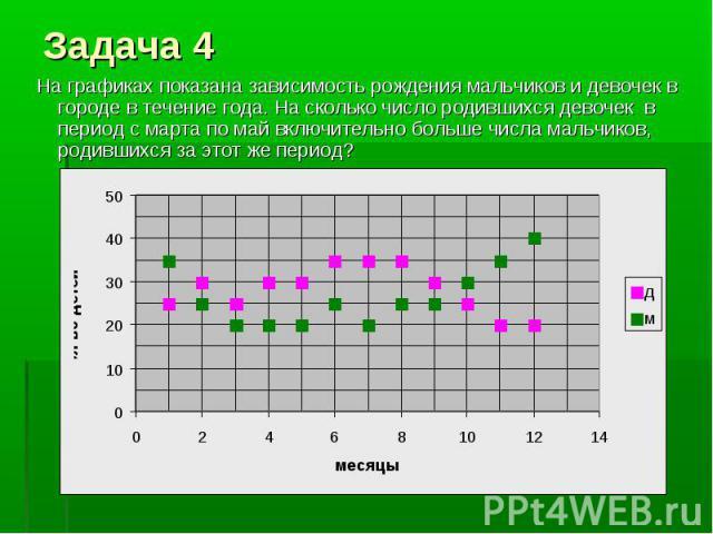 На графиках показана зависимость рождения мальчиков и девочек в городе в течение года. На сколько число родившихся девочек в период с марта по май включительно больше числа мальчиков, родившихся за этот же период?