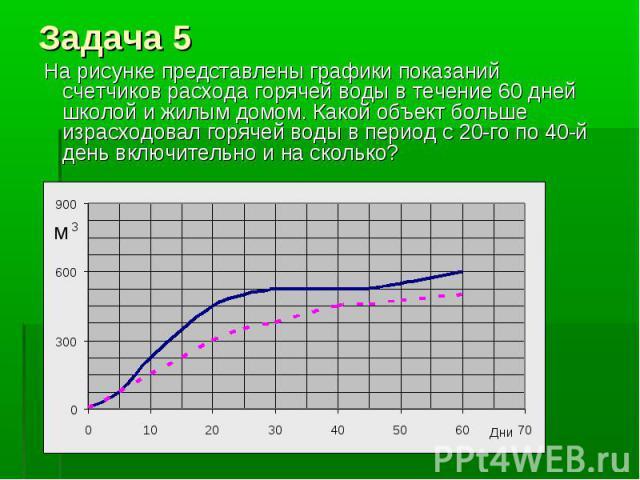 На рисунке представлены графики показаний счетчиков расхода горячей воды в течение 60 дней школой и жилым домом. Какой объект больше израсходовал горячей воды в период с 20-го по 40-й день включительно и на сколько?