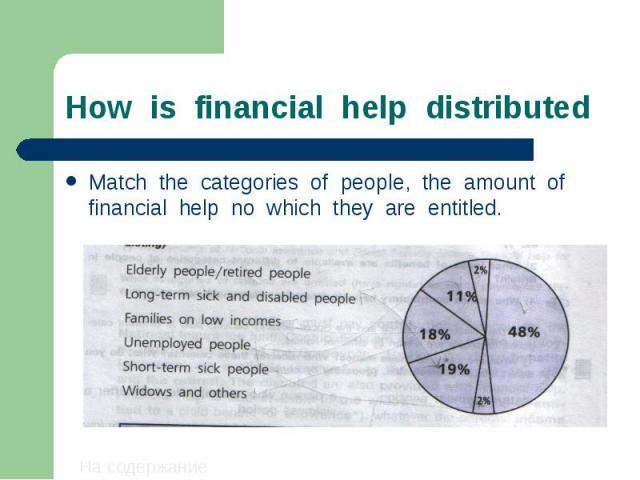 How is financial help distributed Match the categories of people, the amount of financial help no which they are entitled.