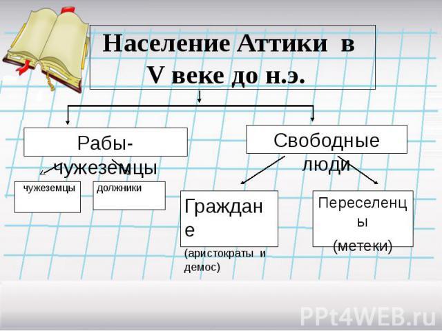 Население Аттики в V веке до н.э.