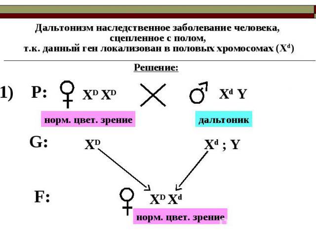 Дальтонизм наследственное заболевание человека, сцепленное с полом, т.к. данный ген локализован в половых хромосомах (Хd)