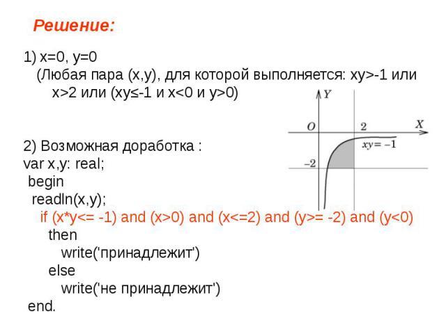 Решение: x=0, y=0 (Любая пара (x,y), для которой выполняется: xy>-1 или x>2 или (xy≤-1 и x0)2) Возможная доработка :var x,y: real; begin readln(x,у); if (x*y0) and (x= -2) and (y