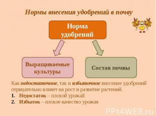 Нормы внесения удобрений в почву Норма удобрений Выращиваемые культуры Состав по