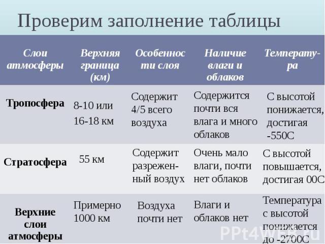 Проверим заполнение таблицы