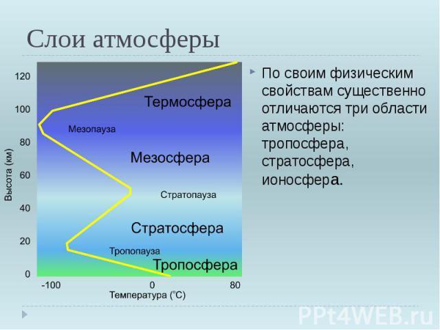 Слои атмосферы По своим физическим свойствам существенно отличаются три области атмосферы: тропосфера, стратосфера, ионосфера.
