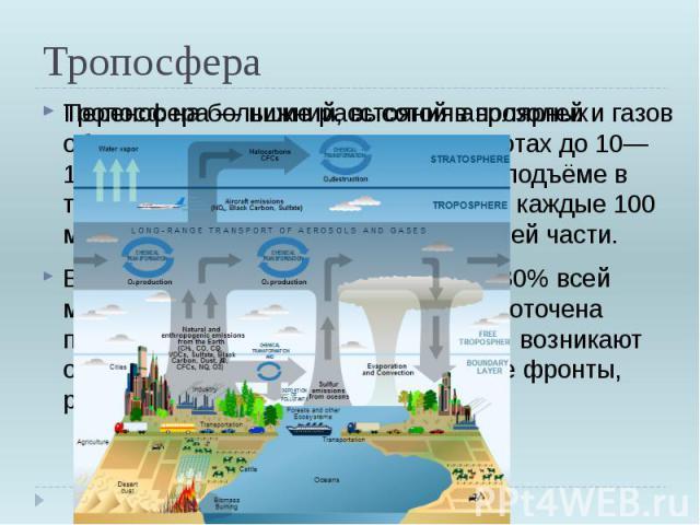 Тропосфера Тропосфера—нижний, высотой в полярных областях 8—10 км, в умеренных широтах до 10—12 км, на экваторе — 16—18 км. При подъёме в тропосфере температура понижается каждые 100 м и достигает —90до —53° C в верхней части.В тропосфере сосредо…