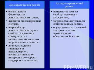 Демократический режиморганы власти формируются демократическим путем;действует м