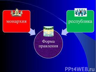 Форма правлениямонархияреспублика
