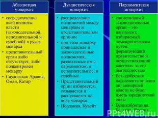 Абсолютная монархиясосредоточение всей полноты власти (законодательной, исполнит