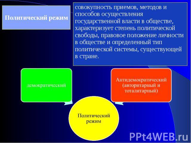 Политический режим Политический режимдемократическийАнтидемократический (авторитарный и тоталитарный) совокупность приемов, методов и способов осуществления государственной власти в обществе, характеризует степень политической свободы, правовое поло…