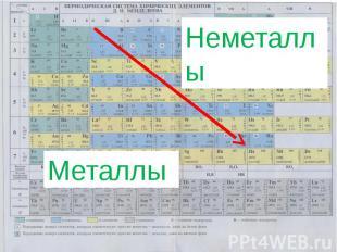 Неметаллы Металлы