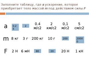 Заполните таблицу, где а ускорение, которое приобретает тело массой m под действ