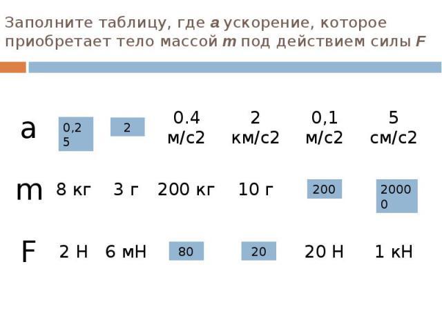 Заполните таблицу, где а ускорение, которое приобретает тело массой m под действием силы F