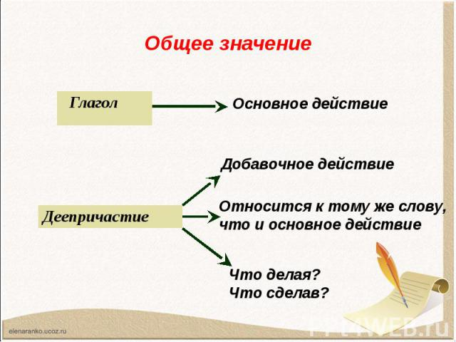 Глагол Глагол Глагол Основное действие Деепричастие Добавочное действие Относится к тому же слову, что и основное действие Что делая?Что сделав?