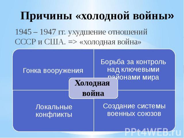 Причины «холодной войны» 1945 – 1947 гг. ухудшение отношений СССР и США. => «холодная война» Холодная войнаГонка вооруженияБорьба за контроль над ключевыми районами мираЛокальные конфликтыСоздание системы военных союзов