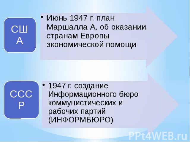 СШАИюнь 1947 г. план Маршалла А. об оказании странам Европы экономической помощиСССР1947 г. создание Информационного бюро коммунистических и рабочих партий (ИНФОРМБЮРО)