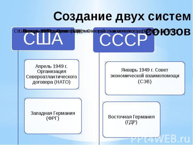 Создание двух систем союзов СШААпрель 1949 г. Организация Североатлантического договора (НАТО)Западная Германия (ФРГ)СССРЯнварь 1949 г. Совет экономической взаимопомощи (СЭВ)Восточная Германия (ГДР)