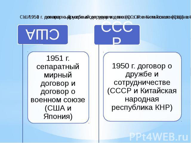 США1951 г. сепаратный мирный договор и договор о военном союзе (США и Япония)СССР1950 г. договор о дружбе и сотрудничестве (СССР и Китайская народная республика КНР)