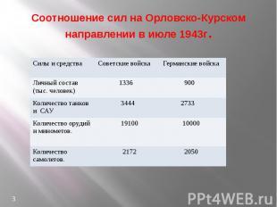 Соотношение сил на Орловско-Курском направлении в июле 1943г.
