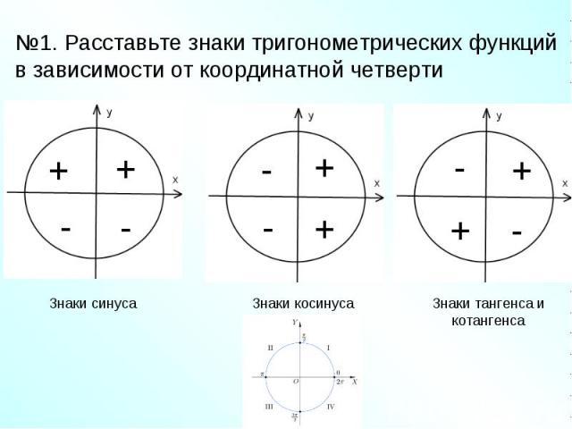 №1. Расставьте знаки тригонометрических функций в зависимости от координатной четверти Знаки синуса Знаки косинуса Знаки тангенса и котангенса