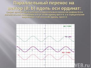 Параллельный перенос на вектор (0; b) вдоль оси ординат:График функции f(x)+b по