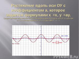 Растяжение вдоль оси ОУ с коэффициентом a, которое задается формулами х₁=х, у₁=a