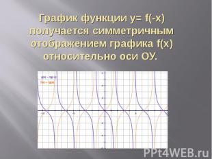 График функции y= f(-x) получается симметричным отображением графика f(x) относи