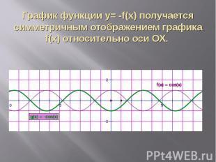График функции y= -f(x) получается симметричным отображением графика f(x) относи