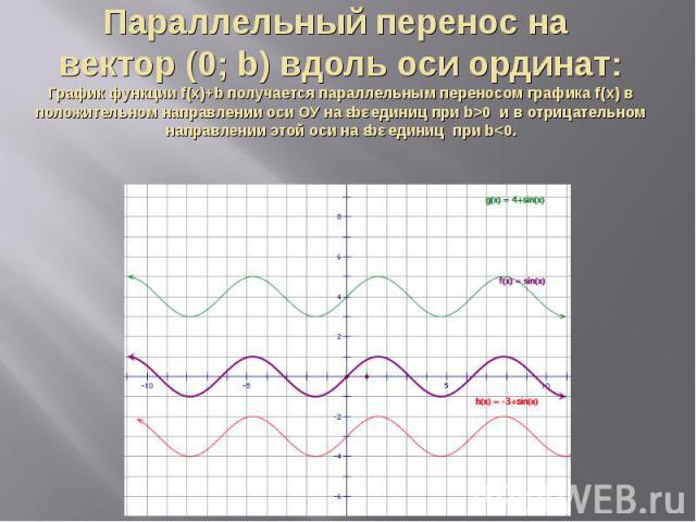 Параллельный перенос на вектор (0; b) вдоль оси ординат:График функции f(x)+b получается параллельным переносом графика f(x) в положительном направлении оси ОУ на ǀbǀ единиц при b>0 и в отрицательном направлении этой оси на ǀbǀ единиц при b
