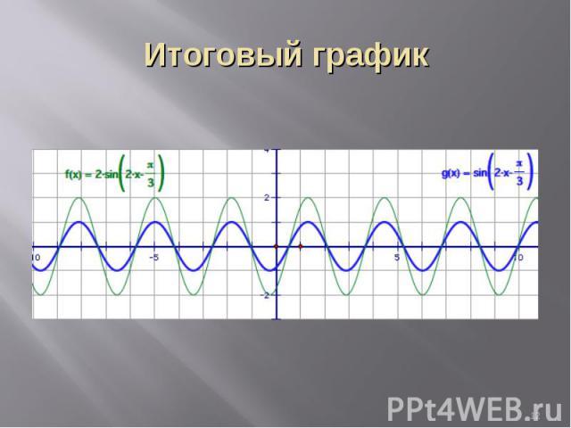 Итоговый график