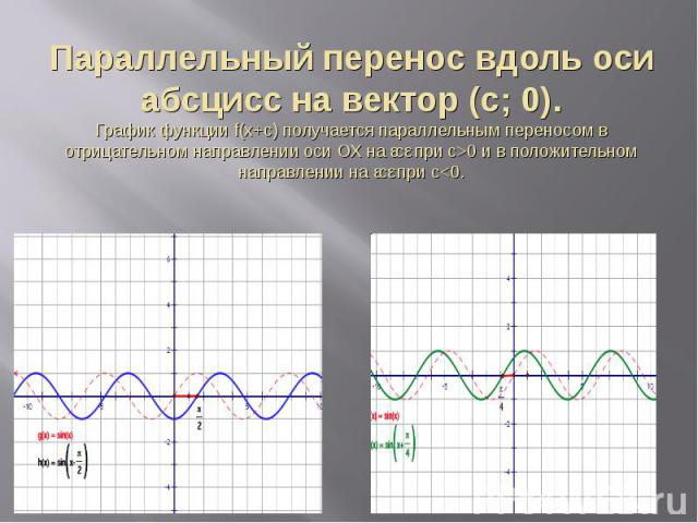 Параллельный перенос вдоль оси абсцисс на вектор (c; 0).График функции f(x+с) получается параллельным переносом в отрицательном направлении оси ОХ на ǀсǀ при с>0 и в положительном направлении на ǀсǀ при с