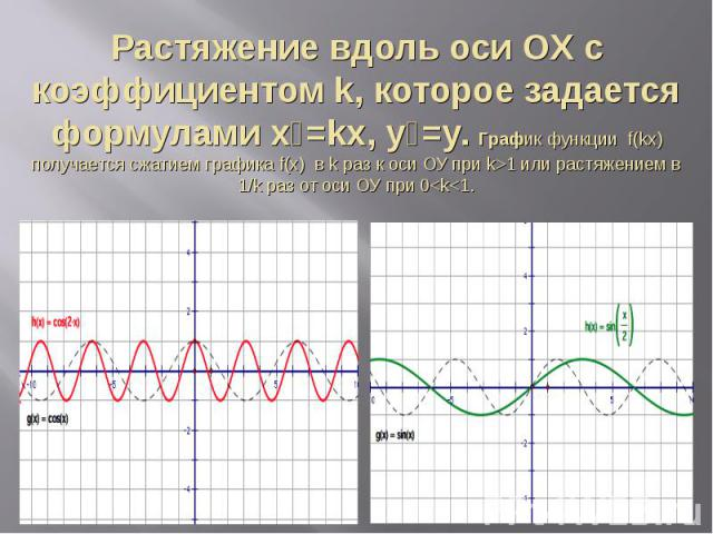 Растяжение вдоль оси ОX с коэффициентом k, которое задается формулами х₁=kх, у₁=y. График функции f(kx) получается сжатием графика f(x) в k раз к оси ОУ при k>1 или растяжением в 1/k раз от оси ОУ при 0