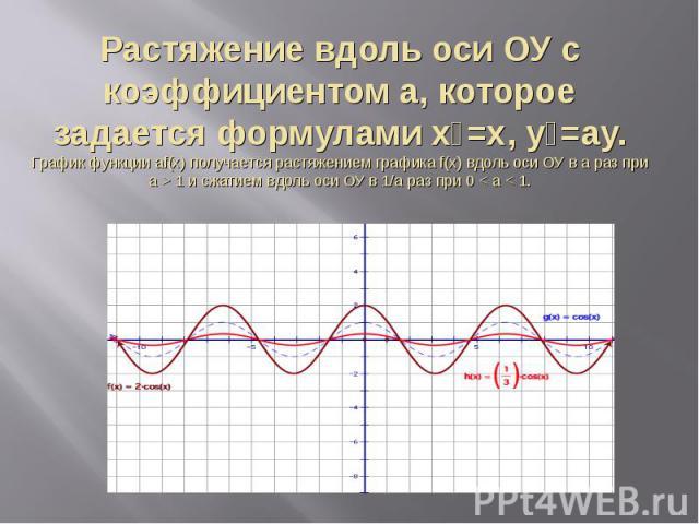 Растяжение вдоль оси ОУ с коэффициентом a, которое задается формулами х₁=х, у₁=ay.График функции аf(x) получается растяжением графика f(x) вдоль оси ОУ в а раз при а > 1 и сжатием вдоль оси ОУ в 1/a раз при 0 < a < 1.